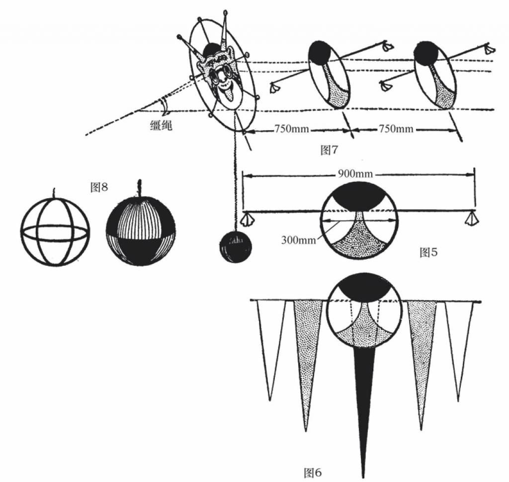 各节风筝均有平衡器,圆盘刷鲜艳的色彩,它们在空中会产生巨龙效果。可以在头部的下边沿挂球形平衡器。