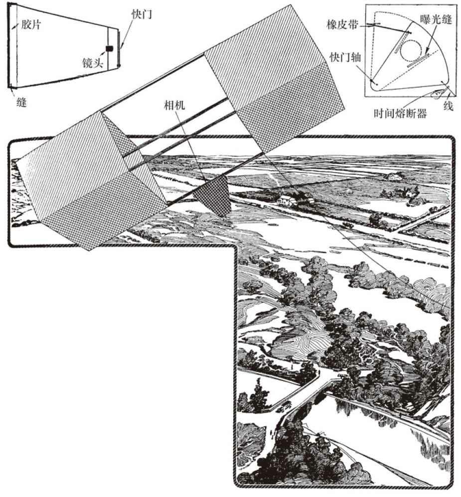 风筝照相机提供了摄影的另一种方法,有实际的商业用途。图示的照相机重量轻,结构简单,能曝光50mm正方形胶片。左边是截面图,右边是快门的详图。