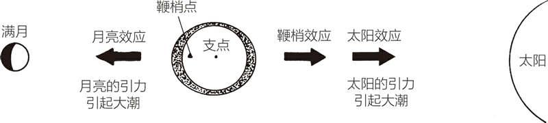 大潮:地球在太阳和月亮之间