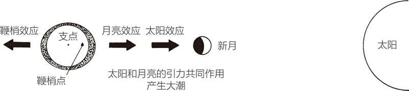 大潮:月亮在地球和太阳之间
