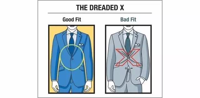如果纽上纽扣,呈现出X形时,证明不合身