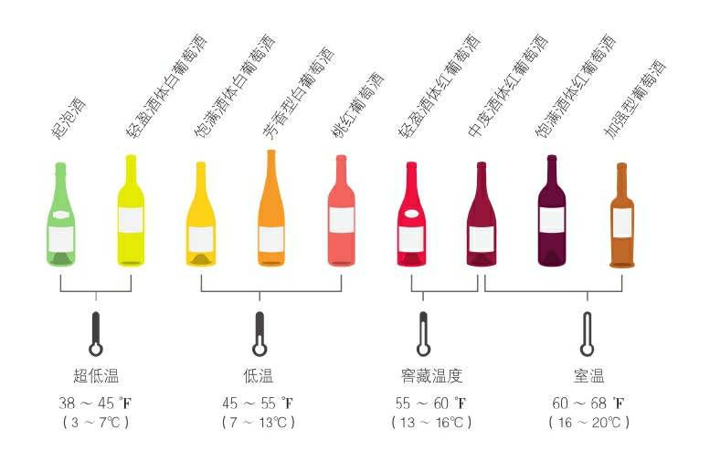 葡萄酒最佳饮用温度
