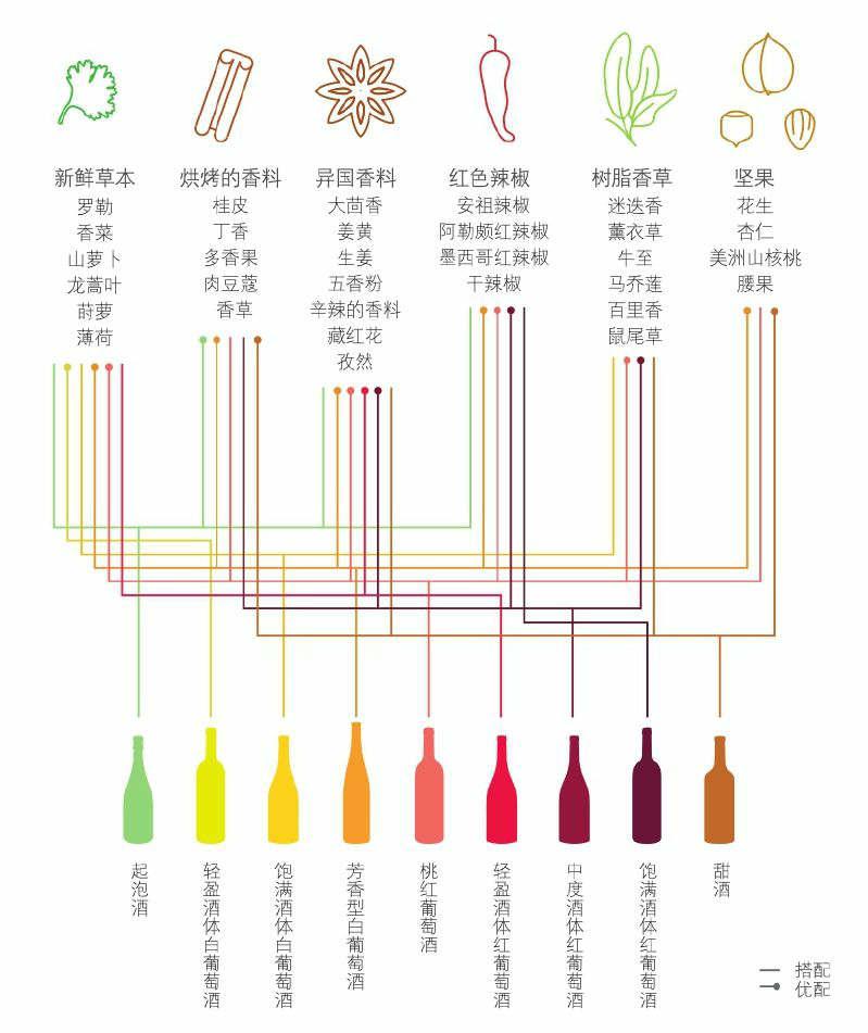 葡萄酒与草本类/香料搭配