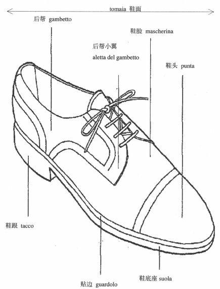 男士皮鞋的结构