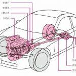 汽车的动力传动系