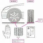 轮胎的触地面面积相当于手掌或明信片的大小