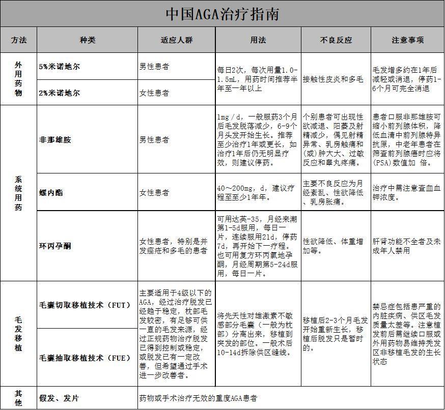 中国AGA治疗指南