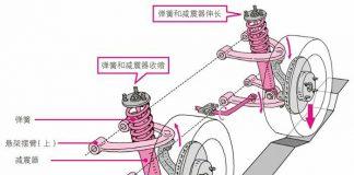 吸收振动的悬架的结构